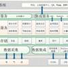 ZDWY6100电力能耗管理系统设计目标 三相多功能能耗监测
